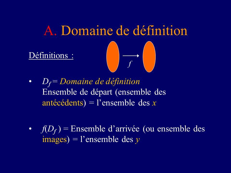A. Domaine de définition Définitions : D f = Domaine de définition Ensemble de départ (ensemble des antécédents) = lensemble des x f(D f ) = Ensemble