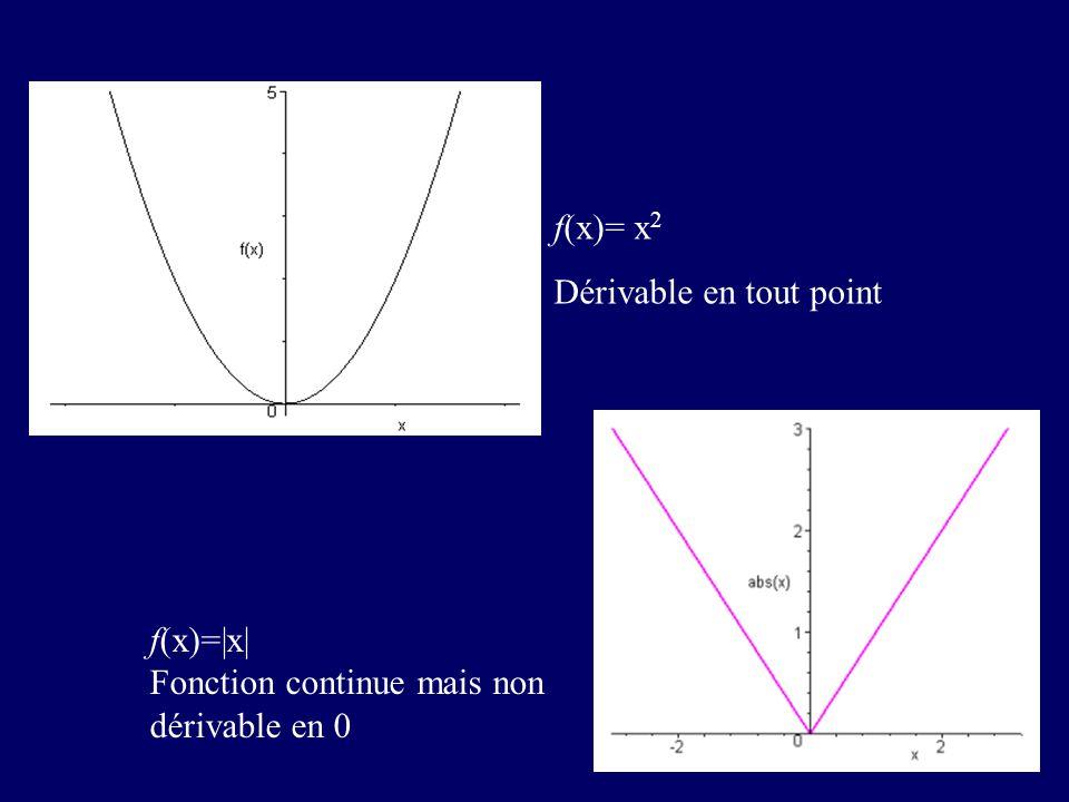 f(x)= x  Fonction continue mais non dérivable en 0 f(x)= x 2 Dérivable en tout point