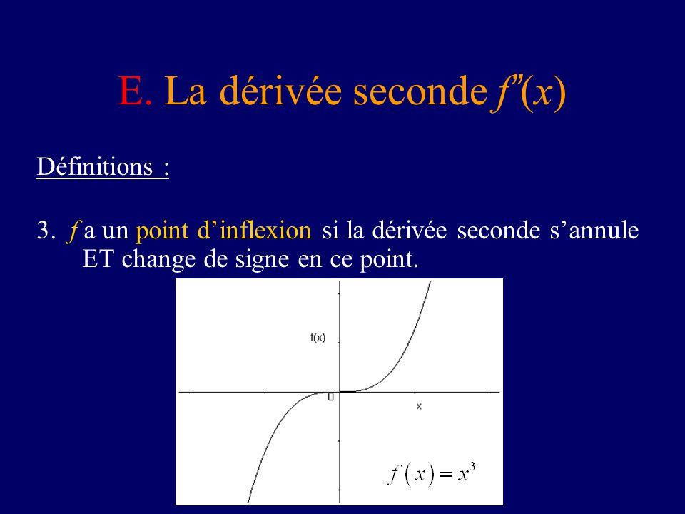 E. La dérivée seconde f (x) Définitions : 3. f a un point dinflexion si la dérivée seconde sannule ET change de signe en ce point.