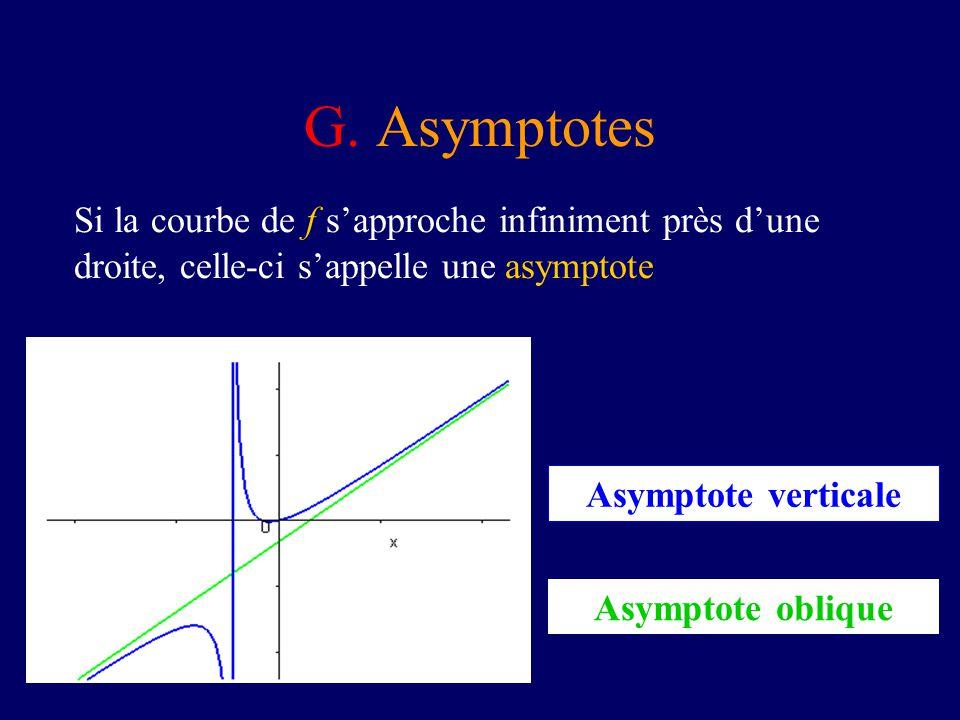 G. Asymptotes Si la courbe de f sapproche infiniment près dune droite, celle-ci sappelle une asymptote Asymptote oblique Asymptote verticale