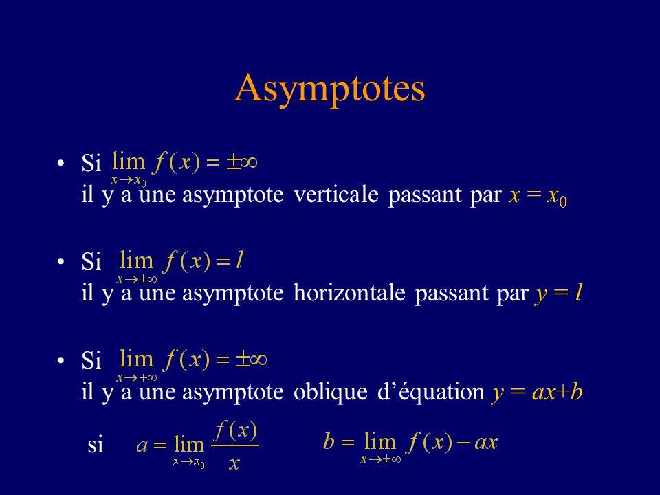 Asymptotes Si il y a une asymptote verticale passant par x = x 0 Si il y a une asymptote horizontale passant par y = l Si il y a une asymptote oblique