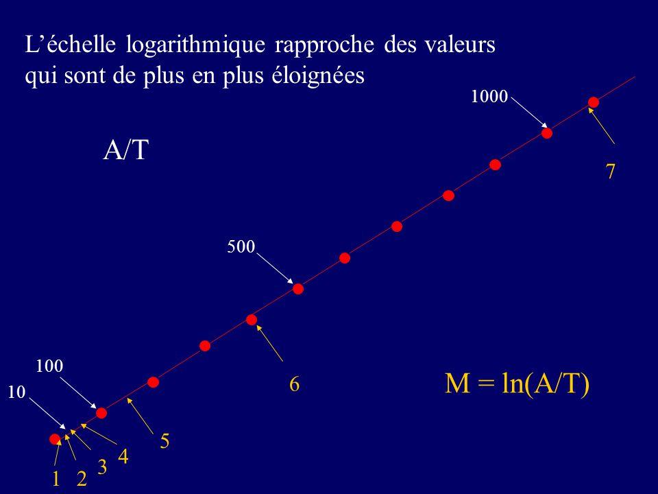100 1000 10 21 4 3 5 6 7 A/T M = ln(A/T) Léchelle logarithmique rapproche des valeurs qui sont de plus en plus éloignées 500