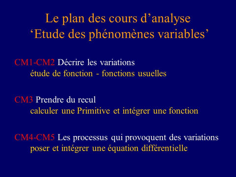 Plan détude dune fonction MathSV : Analyse Etude de fonctions Applications à létude des fonctions A.D f B.Symétrie C.Points particuliers D.Sens de variation E.