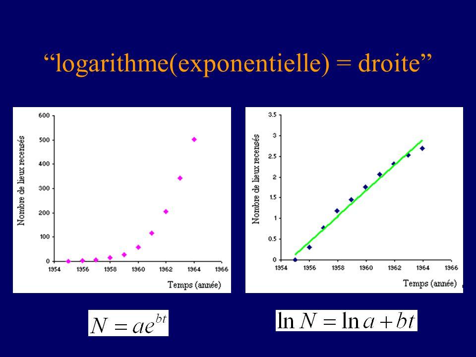 logarithme(exponentielle) = droite