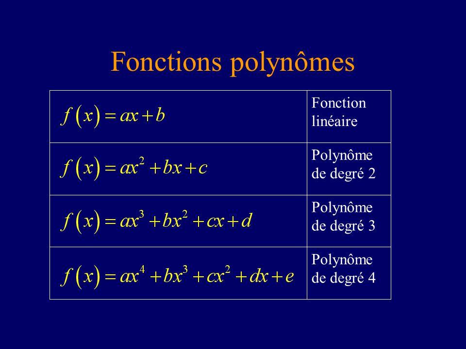 Fonctions polynômes Polynôme de degré 4 Polynôme de degré 3 Polynôme de degré 2 Fonction linéaire