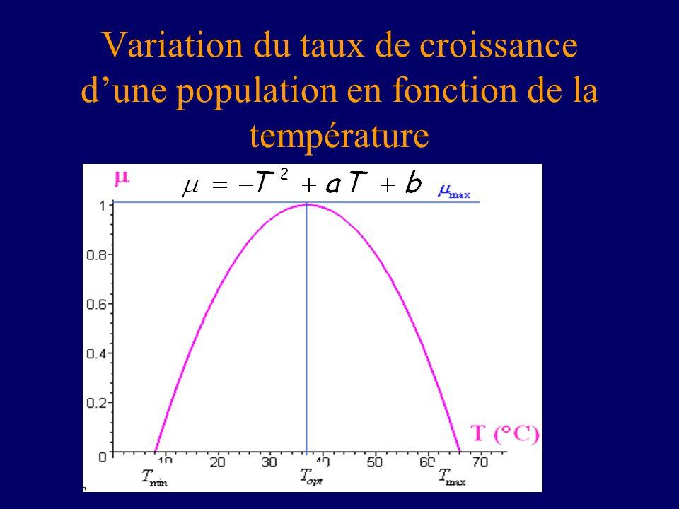 Variation du taux de croissance dune population en fonction de la température