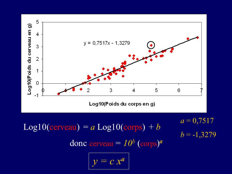 Log10(cerveau) = a Log10(corps) + b donc cerveau = 10 b ( corps ) a y = c x a a = 0,7517 b = -1,3279