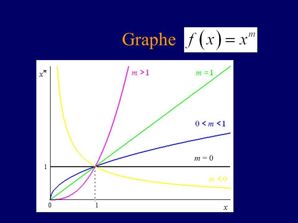 Graphe m = 0