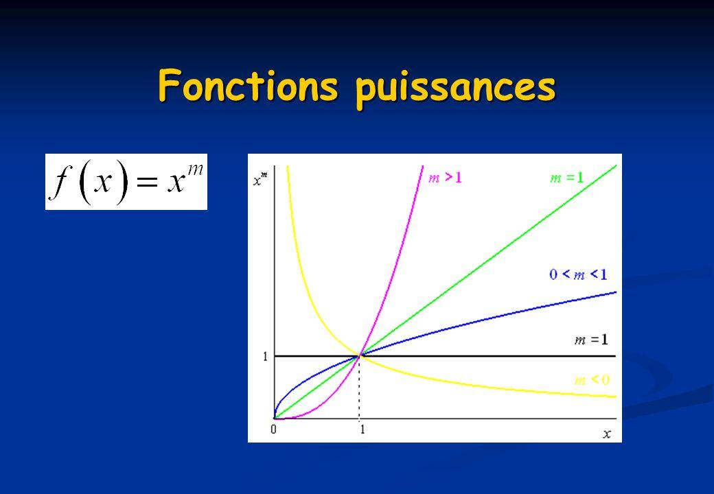 Fonctions puissances m = 1.54