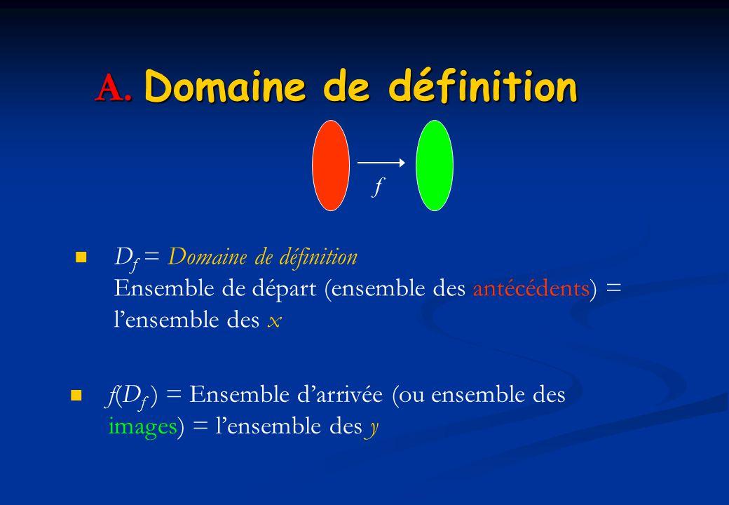 A. Domaine de définition D f = Domaine de définition Ensemble de départ (ensemble des antécédents) = lensemble des x f f(D f ) = Ensemble darrivée (ou