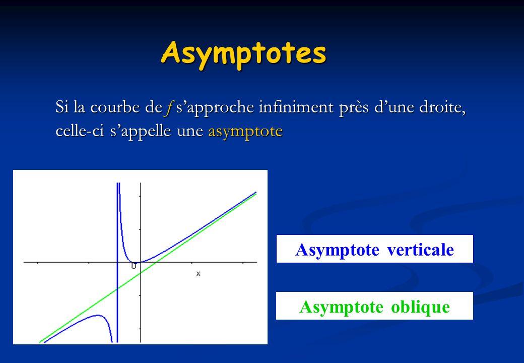 Asymptotes Si la courbe de f sapproche infiniment près dune droite, celle-ci sappelle une asymptote Asymptote oblique Asymptote verticale