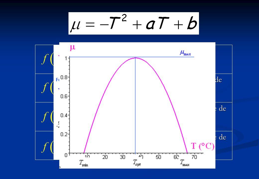 Polynômes Polynôme de degré 4 Polynôme de degré 3 Trinôme de degré 2 Fonction linéaire
