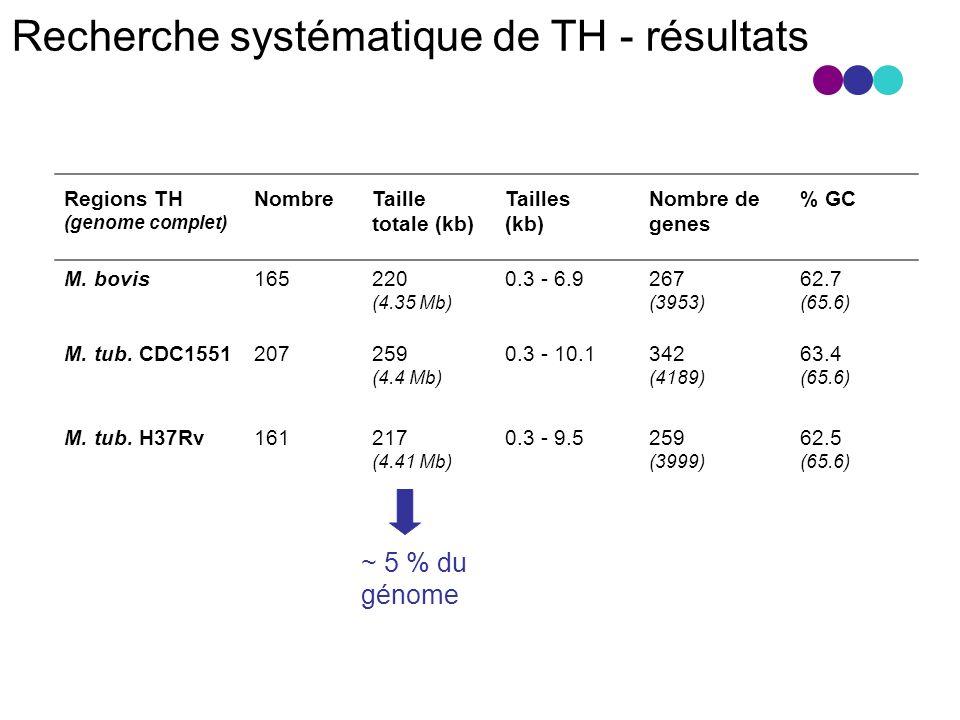 Regions TH (genome complet) NombreTaille totale (kb) Tailles (kb) Nombre de genes % GC M.