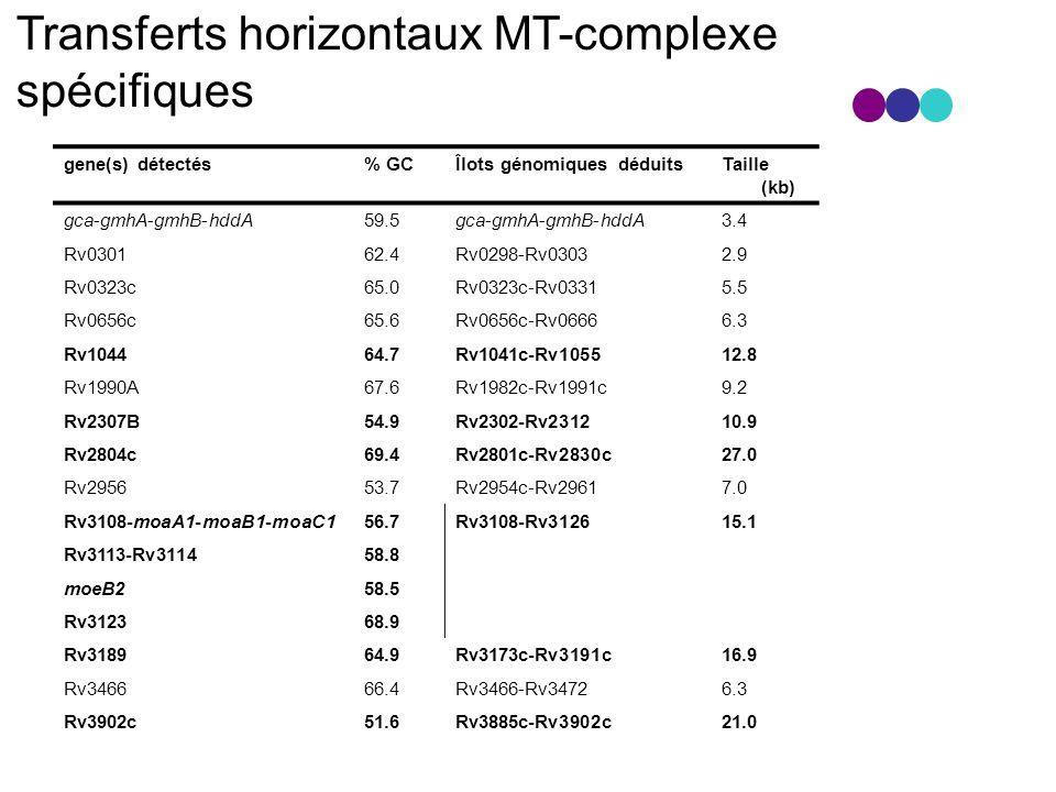gene(s) détectés% GCÎlots génomiques déduitsTaille (kb) gca-gmhA-gmhB-hddA59.5gca-gmhA-gmhB-hddA3.4 Rv030162.4Rv0298-Rv03032.9 Rv0323c65.0Rv0323c-Rv03315.5 Rv0656c65.6Rv0656c-Rv06666.3 Rv104464.7Rv1041c-Rv105512.8 Rv1990A67.6Rv1982c-Rv1991c9.2 Rv2307B54.9Rv2302-Rv231210.9 Rv2804c69.4Rv2801c-Rv2830c27.0 Rv295653.7Rv2954c-Rv29617.0 Rv3108-moaA1-moaB1-moaC156.7Rv3108-Rv312615.1 Rv3113-Rv311458.8 moeB258.5 Rv312368.9 Rv318964.9Rv3173c-Rv3191c16.9 Rv346666.4Rv3466-Rv34726.3 Rv3902c51.6Rv3885c-Rv3902c21.0 Transferts horizontaux MT-complexe spécifiques