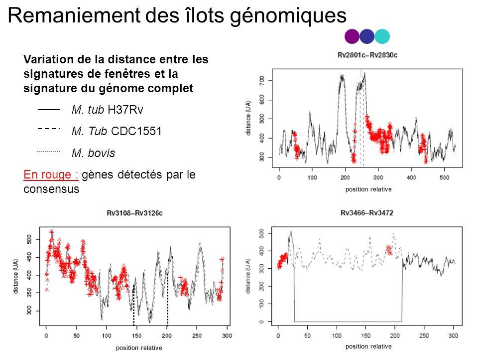 Remaniement des îlots génomiques Variation de la distance entre les signatures de fenêtres et la signature du génome complet M.