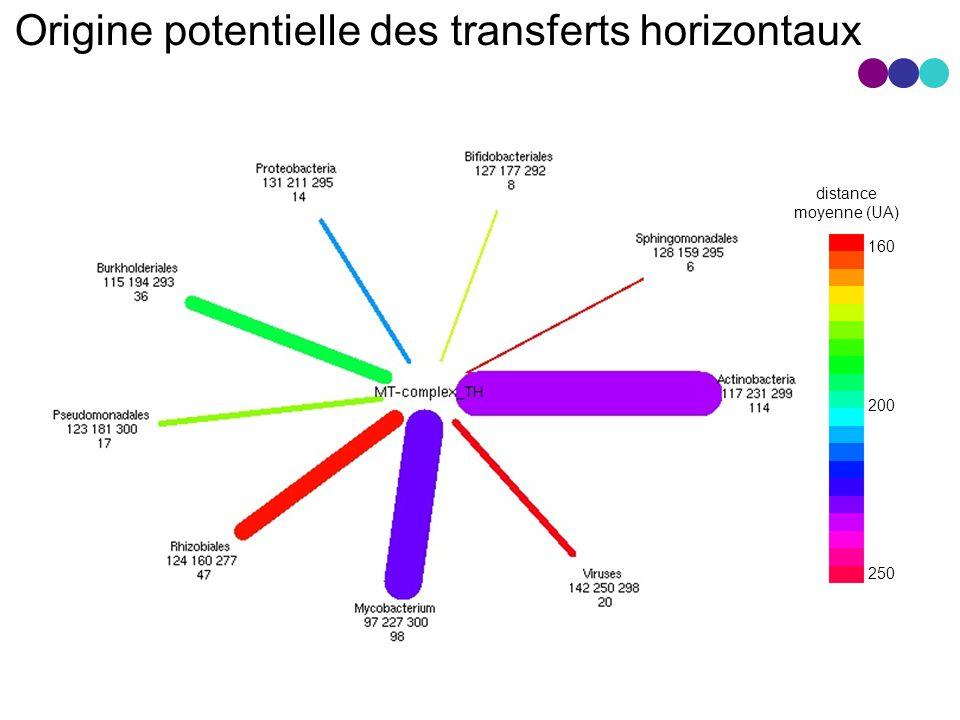 Origine potentielle des transferts horizontaux 160 250 200 distance moyenne (UA)