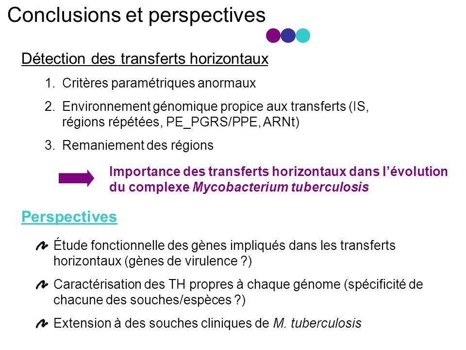 Conclusions et perspectives Détection des transferts horizontaux 1.Critères paramétriques anormaux 2.Environnement génomique propice aux transferts (IS, régions répétées, PE_PGRS/PPE, ARNt) 3.Remaniement des régions Importance des transferts horizontaux dans lévolution du complexe Mycobacterium tuberculosis Étude fonctionnelle des gènes impliqués dans les transferts horizontaux (gènes de virulence ?) Caractérisation des TH propres à chaque génome (spécificité de chacune des souches/espèces ?) Extension à des souches cliniques de M.