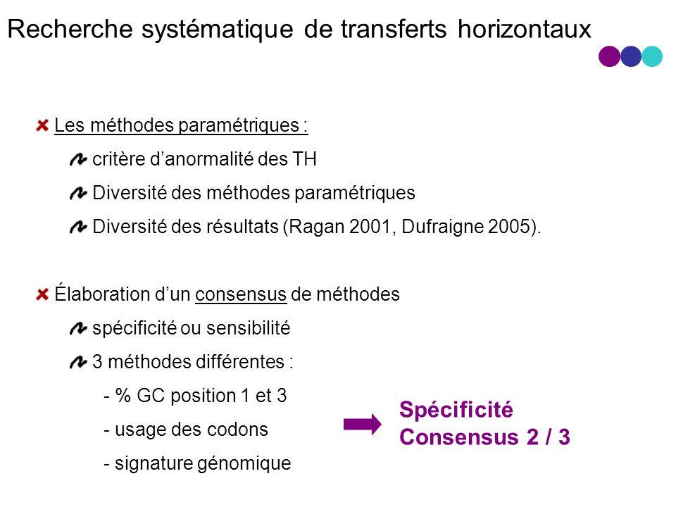 Recherche systématique de transferts horizontaux Les méthodes paramétriques : critère danormalité des TH Diversité des méthodes paramétriques Diversité des résultats (Ragan 2001, Dufraigne 2005).