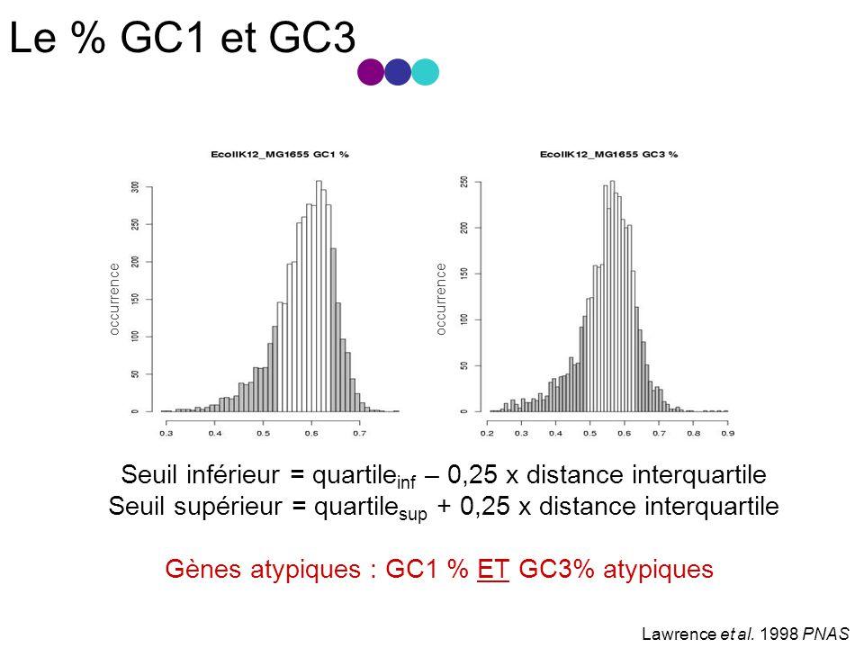 Le % GC1 et GC3 Lawrence et al.
