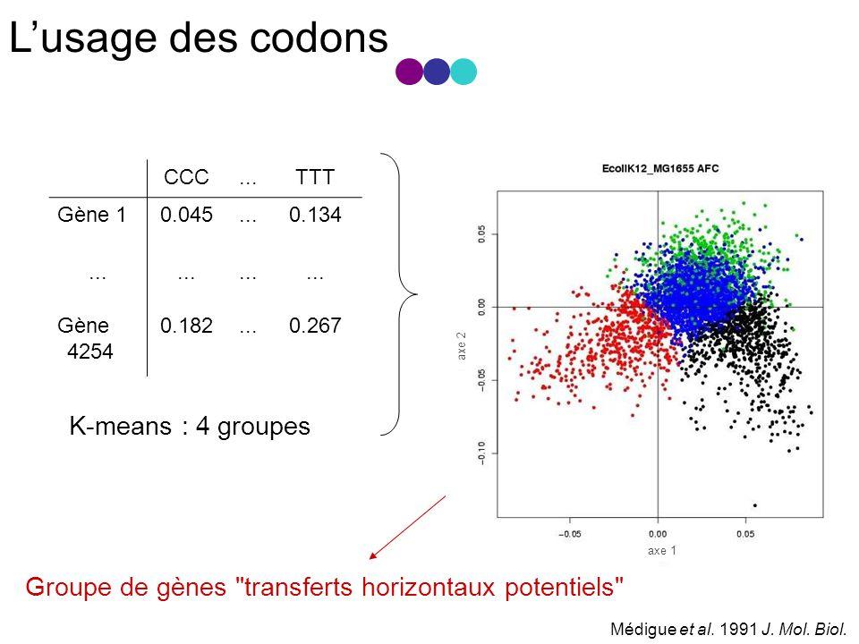 Lusage des codons CCC...TTT Gène 10.045...0.134...