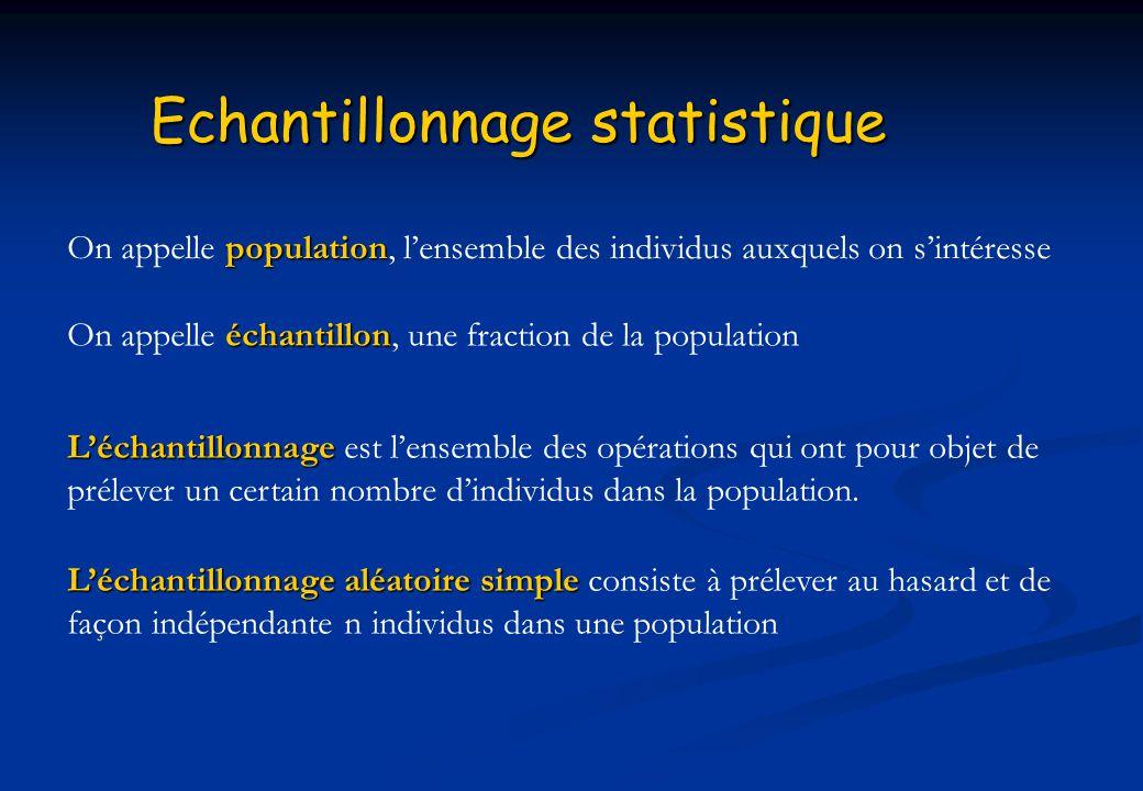Echantillonnage statistique population On appelle population, lensemble des individus auxquels on sintéresse échantillon On appelle échantillon, une f
