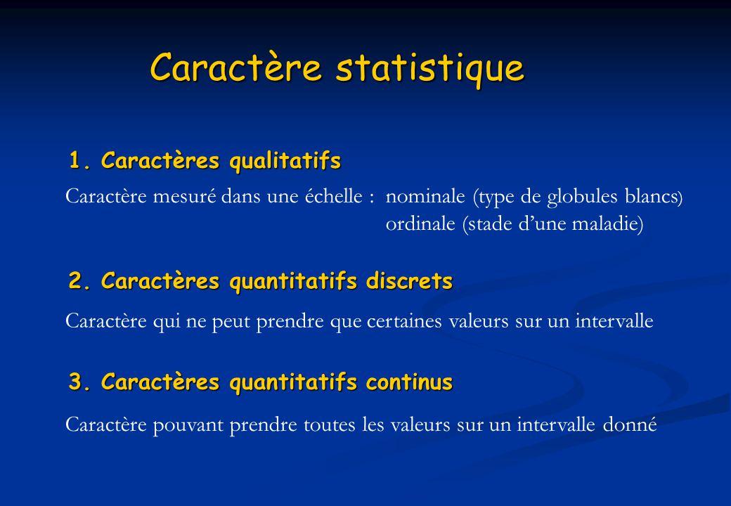 Caractère statistique 1. Caractères qualitatifs Caractère mesuré dans une échelle : nominale (type de globules blancs ) ordinale (stade dune maladie)
