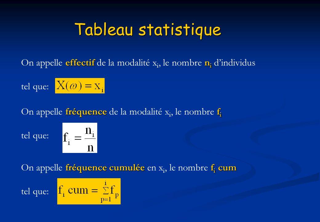 Tableau statistique effectifn i On appelle effectif de la modalité x i, le nombre n i dindividus tel que: fréquencef i On appelle fréquence de la moda