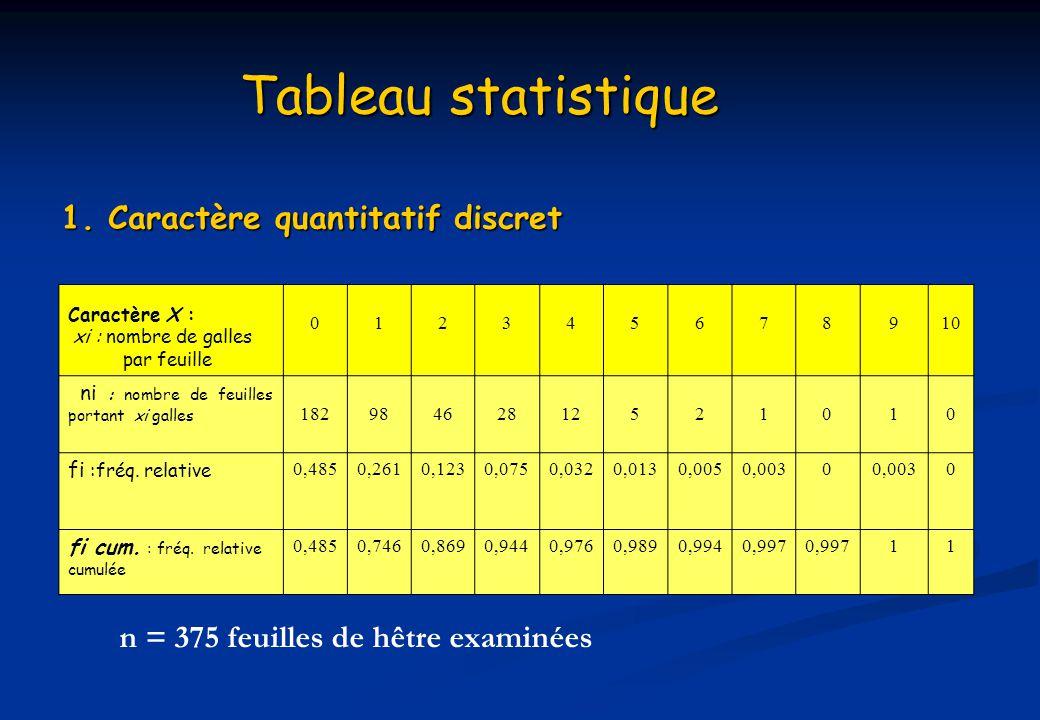 Tableau statistique 2.
