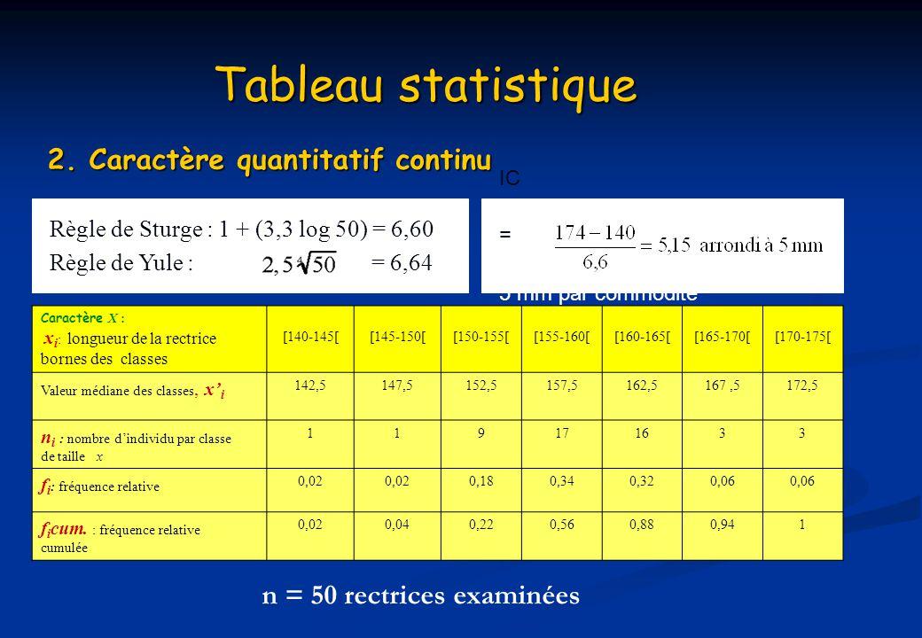 Tableau statistique 2. Caractère quantitatif continu Caractère X : x i : longueur de la rectrice bornes des classes [140-145[ [145-150[ [150-155[ [155