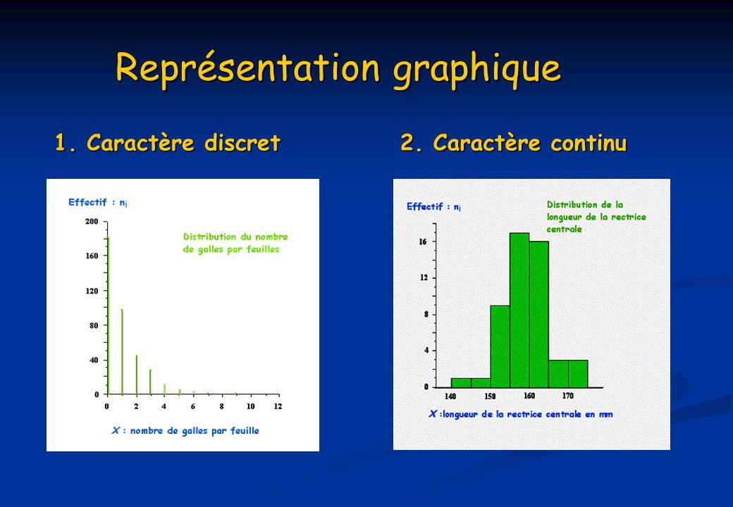 Représentation graphique 1. Caractère discret 2. Caractère continu