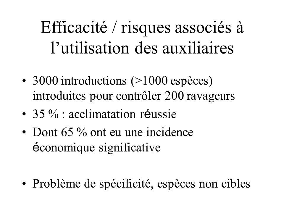Efficacité / risques associés à lutilisation des auxiliaires 3000 introductions (>1000 espèces) introduites pour contrôler 200 ravageurs 35 % : acclim