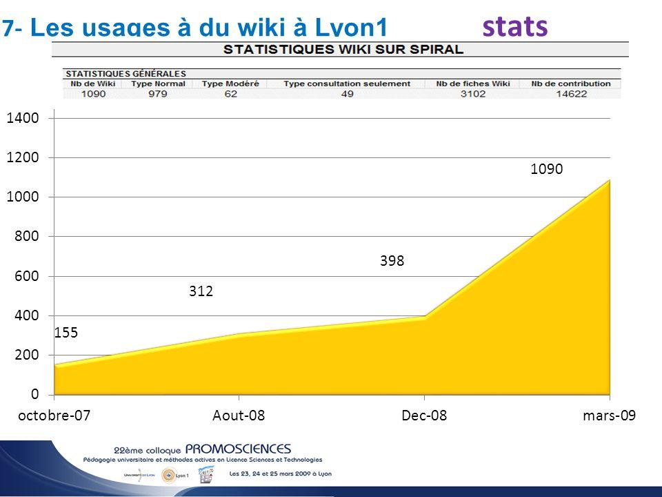 2.0 He 7- Les usages à du wiki à Lyon1 stats