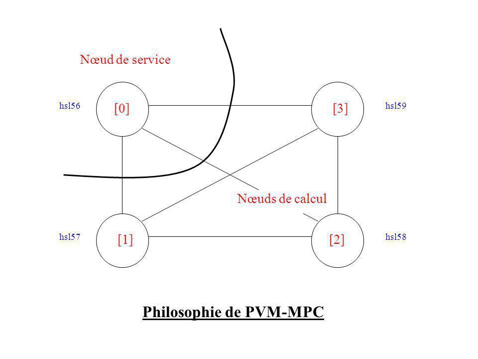 [0][3] [1][2] hsl56hsl59 hsl57hsl58 Nœud de service Nœuds de calcul Philosophie de PVM-MPC