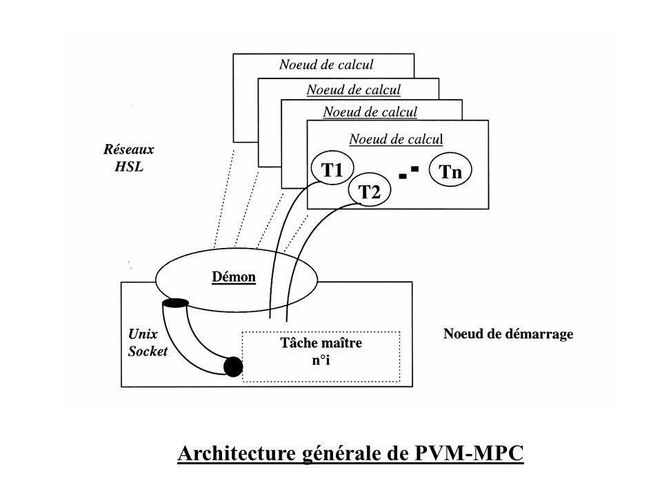 Architecture générale de PVM-MPC