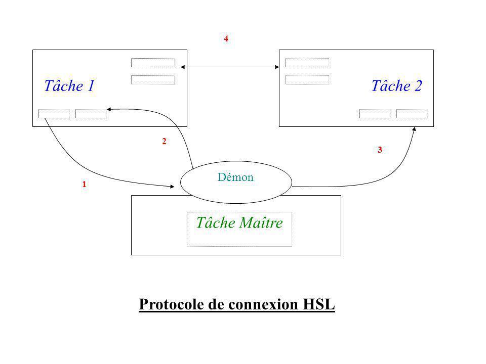 Tâche 2Tâche 1 Tâche Maître Démon 1 2 3 4 Protocole de connexion HSL