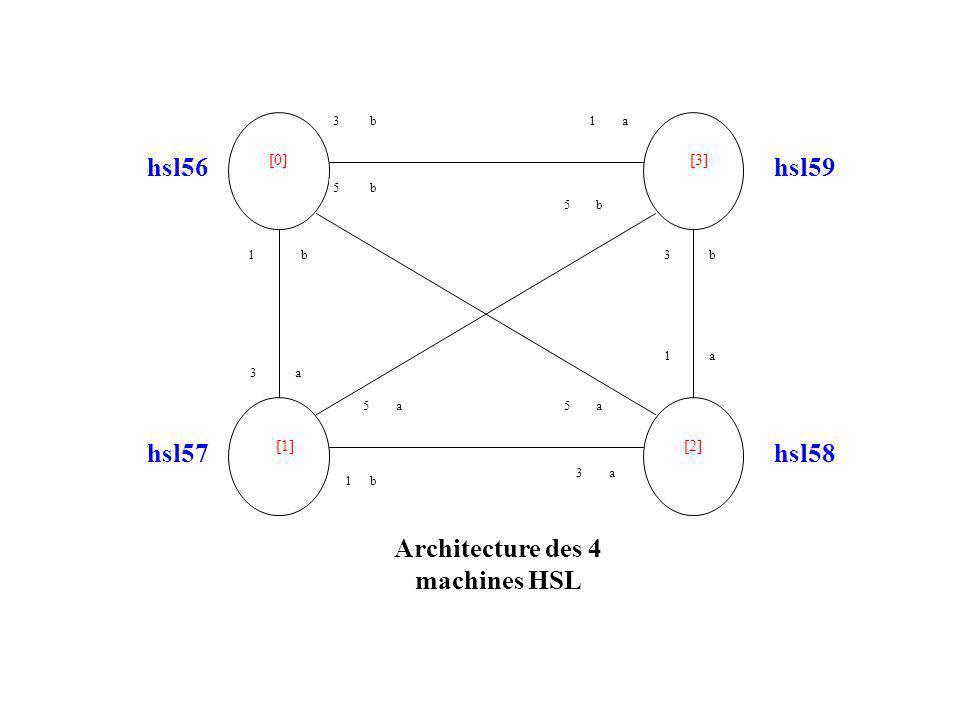 3b [0][3] [1][2] hsl56hsl59 hsl57hsl58 5b 1b 3a 1b a5 1a 5b b3 1a 5a 3a Architecture des 4 machines HSL