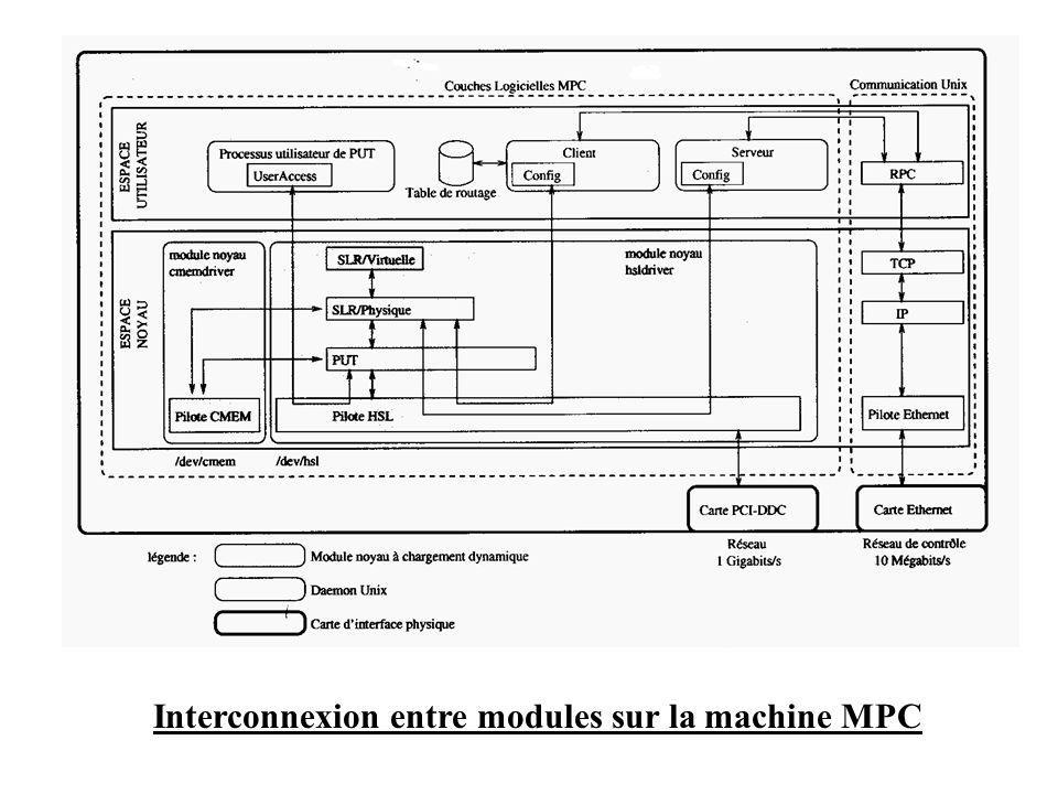 Interconnexion entre modules sur la machine MPC