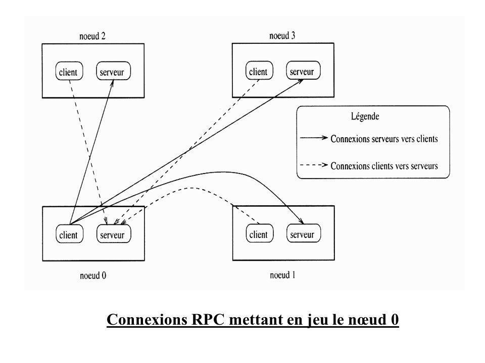 Connexions RPC mettant en jeu le nœud 0