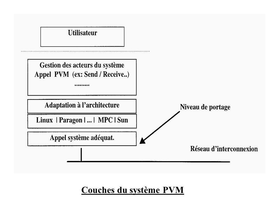 Couches du système PVM