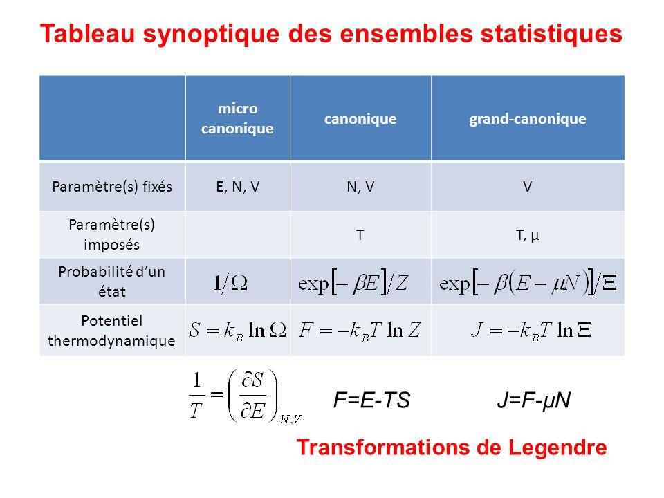 Tableau synoptique des ensembles statistiques micro canonique canoniquegrand-canonique Paramètre(s) fixésE, N, VN, VV Paramètre(s) imposés TT, µ Probabilité dun état Potentiel thermodynamique F=E-TSJ=F-µN Transformations de Legendre