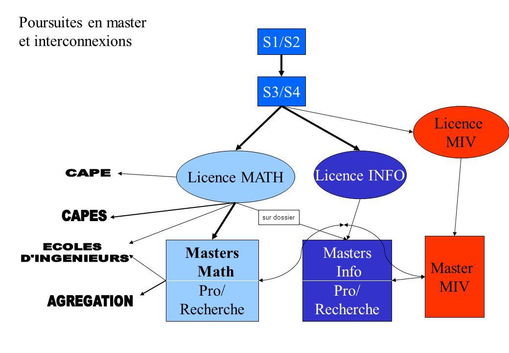 Licence MATH S1/S2 S3/S4 Licence INFO Licence MIV Masters Math Pro/ Recherche Masters Info Pro/ Recherche Master MIV Poursuites en master et interconnexions sur dossier