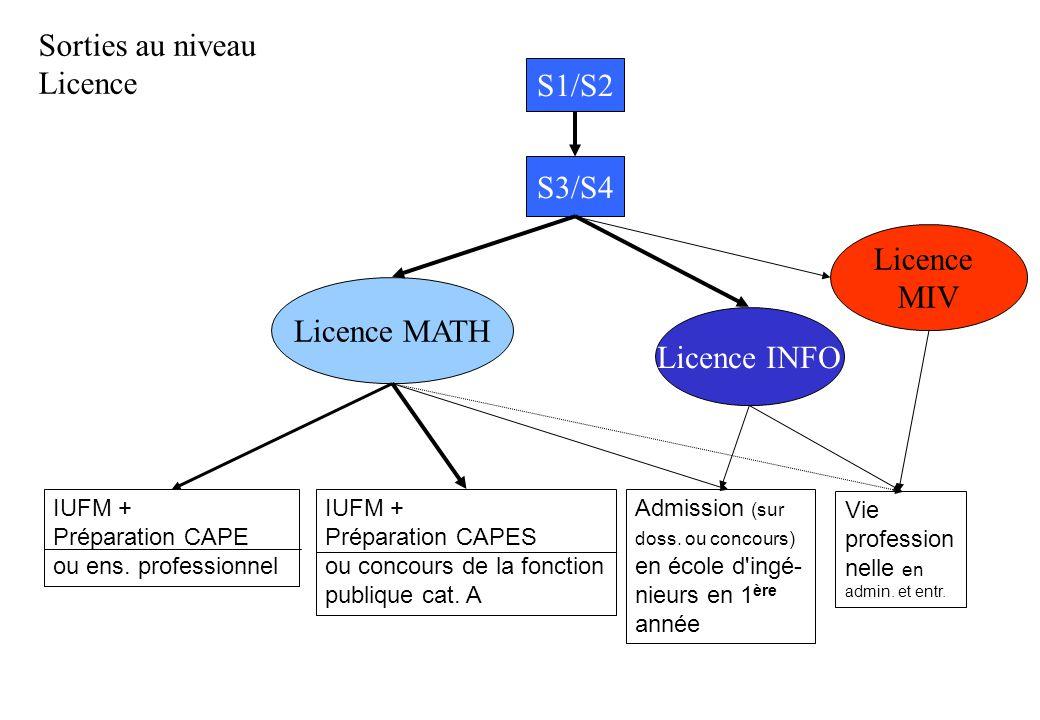 Licence MATH S1/S2 S3/S4 Licence INFO Licence MIV Sorties au niveau Licence IUFM + Préparation CAPE ou ens. professionnel IUFM + Préparation CAPES ou