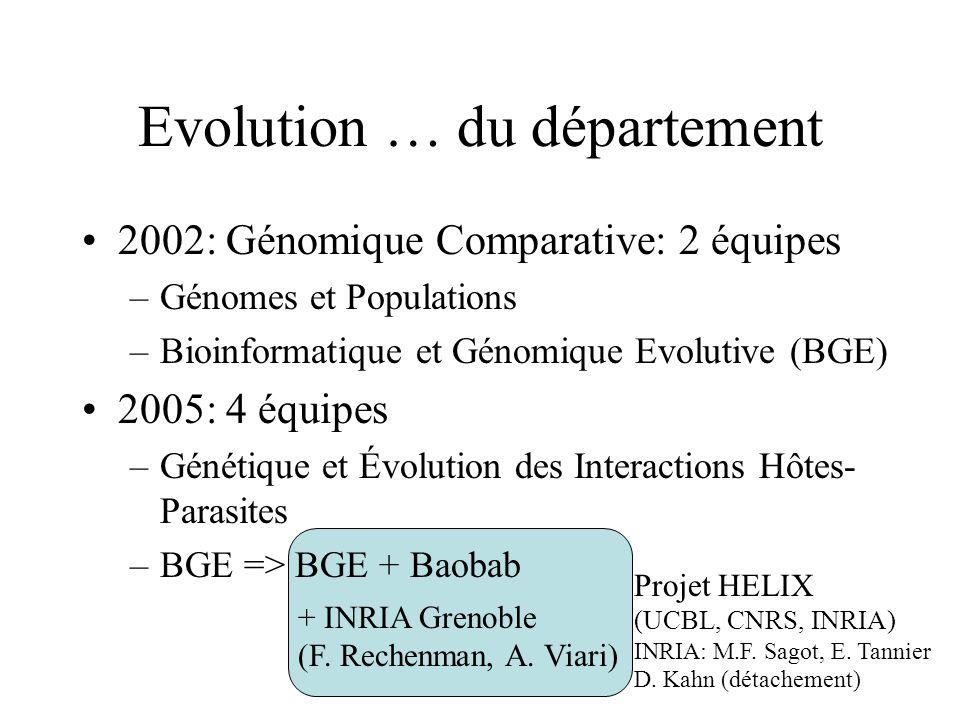 + INRIA Grenoble (F. Rechenman, A. Viari) Projet HELIX (UCBL, CNRS, INRIA) INRIA: M.F. Sagot, E. Tannier D. Kahn (détachement) Evolution … du départem