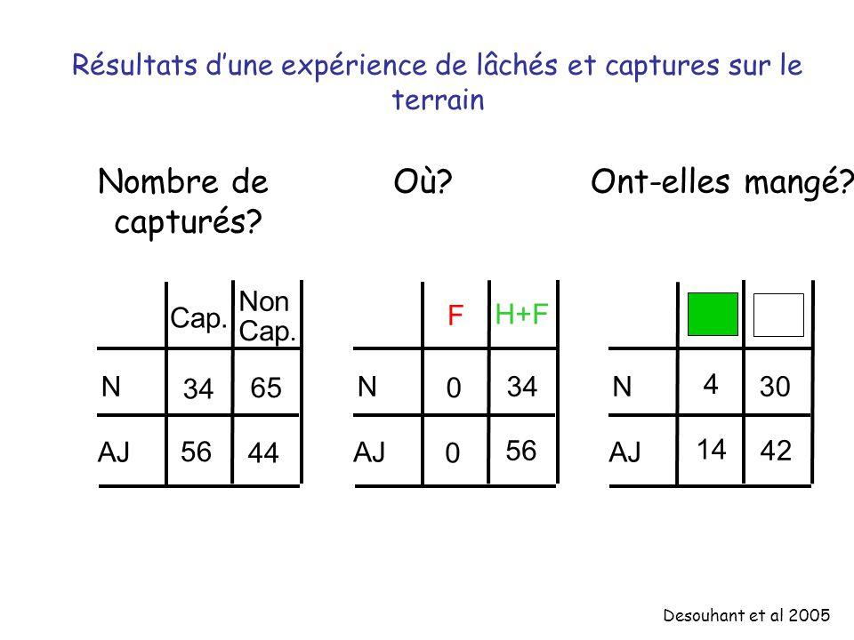 Résultats dune expérience de lâchés et captures sur le terrain N Non Cap. 34 65 56 44 Nombre de capturés? N H+F F 34 0 56 0 Où? N 4 14 30 42 Ont-elles