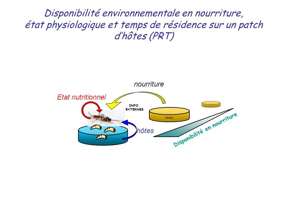 Disponibilité environnementale en nourriture, état physiologique et temps de résidence sur un patch dhôtes (PRT) INFO. EXTERNES Disponibilité en nourr
