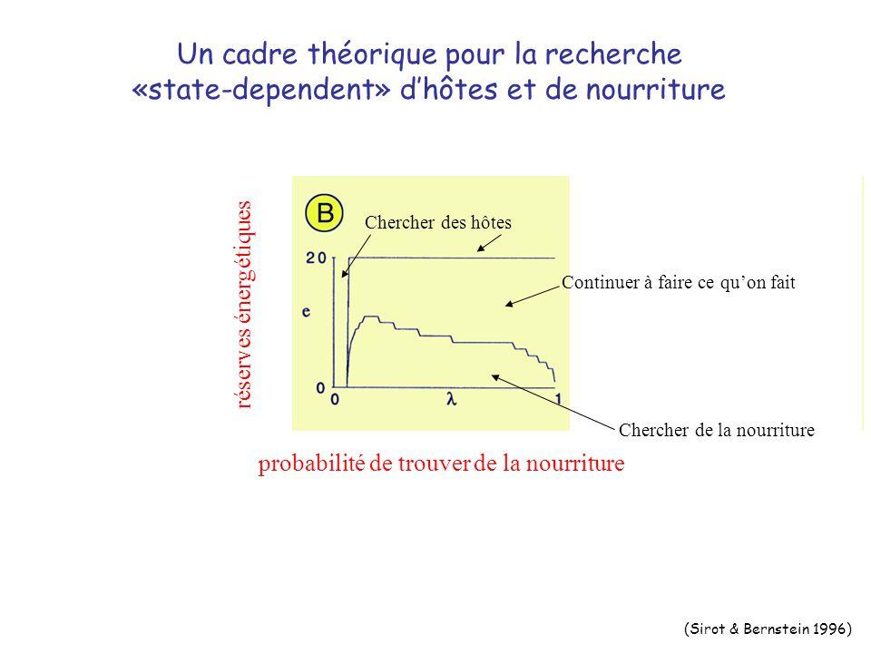 Un cadre théorique pour la recherche «state-dependent» dhôtes et de nourriture Chercher des hôtes (Sirot & Bernstein 1996) Continuer à faire ce quon fait réserves énergétiques probabilité de trouver de la nourriture Chercher de la nourriture