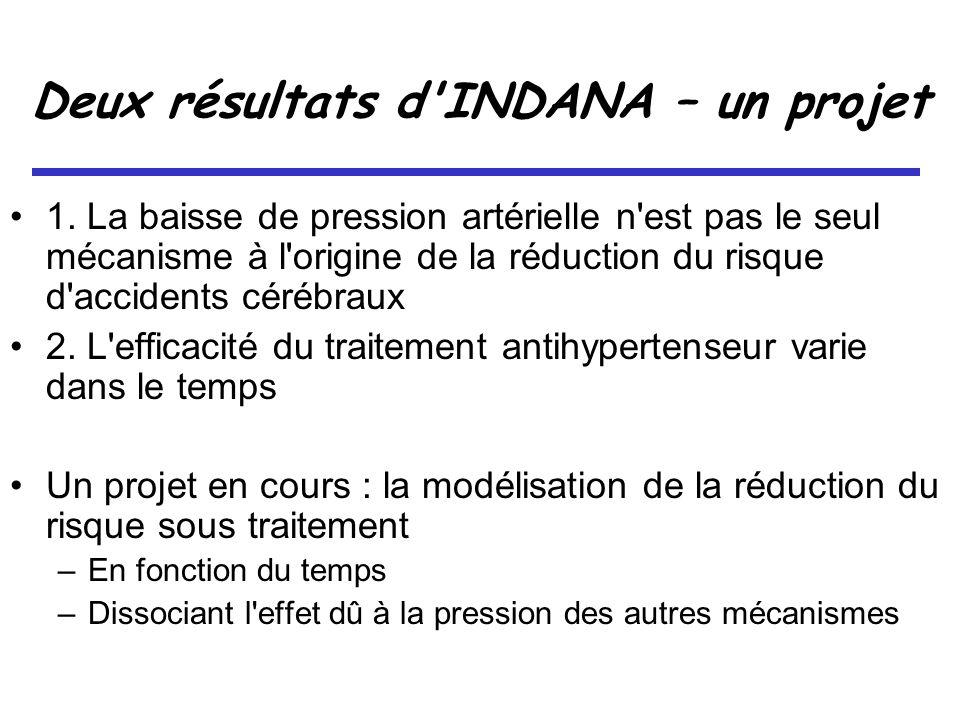 Deux résultats d INDANA – un projet 1.
