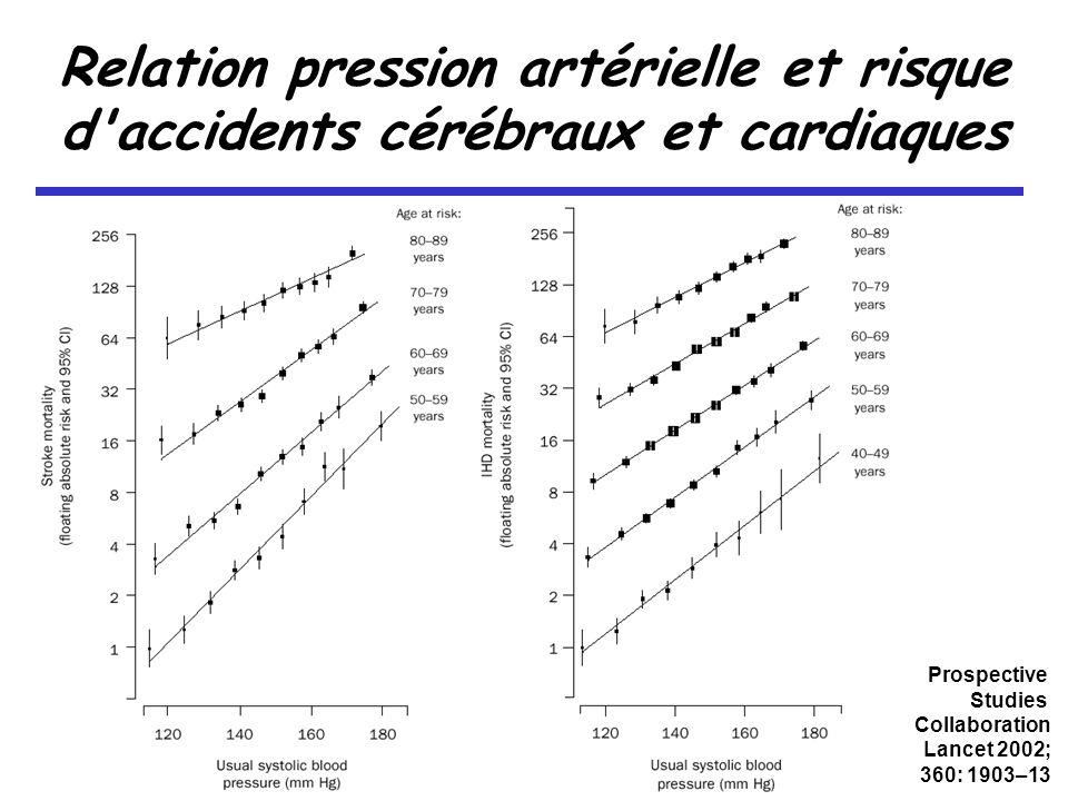 Relation pression artérielle et risque d accidents cérébraux et cardiaques Prospective Studies Collaboration Lancet 2002; 360: 1903–13