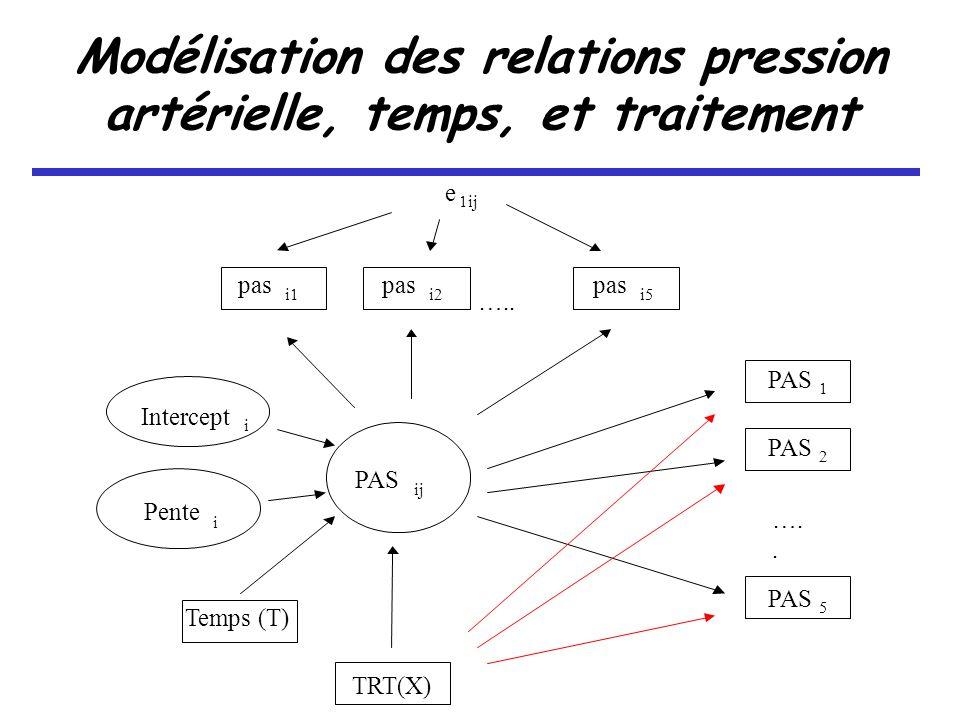 Soit la PAS du patient i au temps j, dépendant du temps T et du traitement X Niveau moyen individuel Pente individuelle Modélisation des relations pression artérielle, temps, et traitement