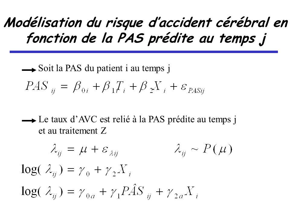 Modélisation du risque daccident cérébral en fonction de la PAS prédite au temps j Soit la PAS du patient i au temps j Le taux dAVC est relié à la PAS prédite au temps j et au traitement Z